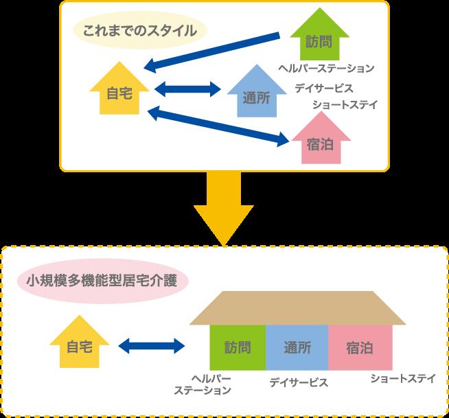 小規模多機能型住宅介護の説明図